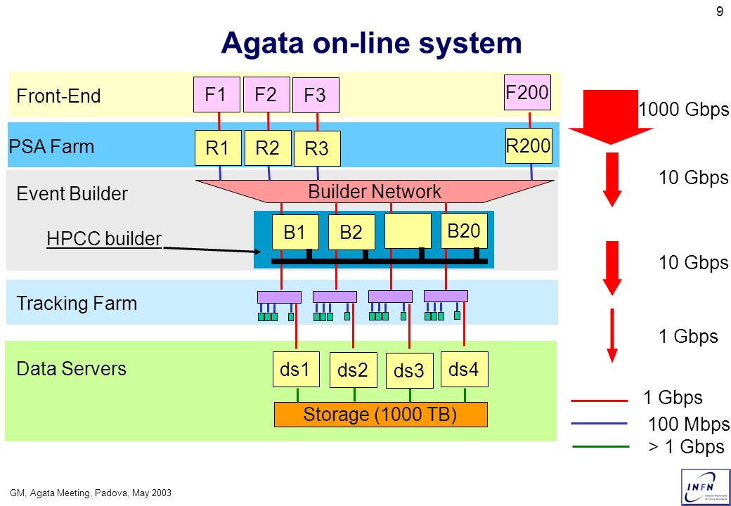 GM, Agata Meeting, Padova, May 2003 10 Technologies for Agata On-line System Networking Trends Event Builder CPU Trends Building blocks for the Agata Farms Storage Systems