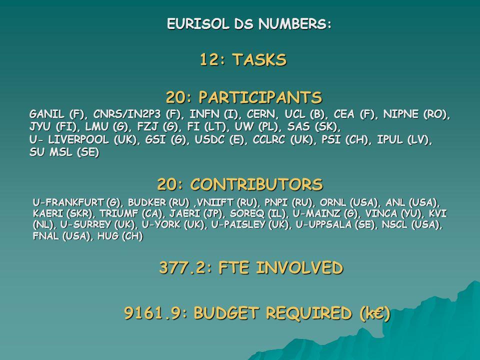 EURISOL DS NUMBERS: 20: CONTRIBUTORS U-FRANKFURT (G), BUDKER (RU),VNIIFT (RU), PNPI (RU), ORNL (USA), ANL (USA), KAERI (SKR), TRIUMF (CA), JAERI (JP),