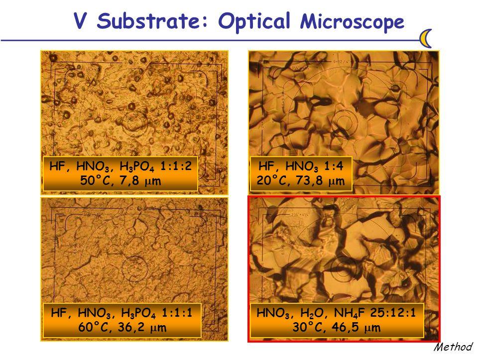 V Substrate: Optical Microscope HF, HNO 3, H 3 PO 4 1:1:2 50°C, 7,8 m HF, HNO 3, H 3 PO 4 1:1:1 60°C, 36,2 m HNO 3, H 2 O, NH 4 F 25:12:1 30°C, 46,5 m HF, HNO 3 1:4 20°C, 73,8 m Method