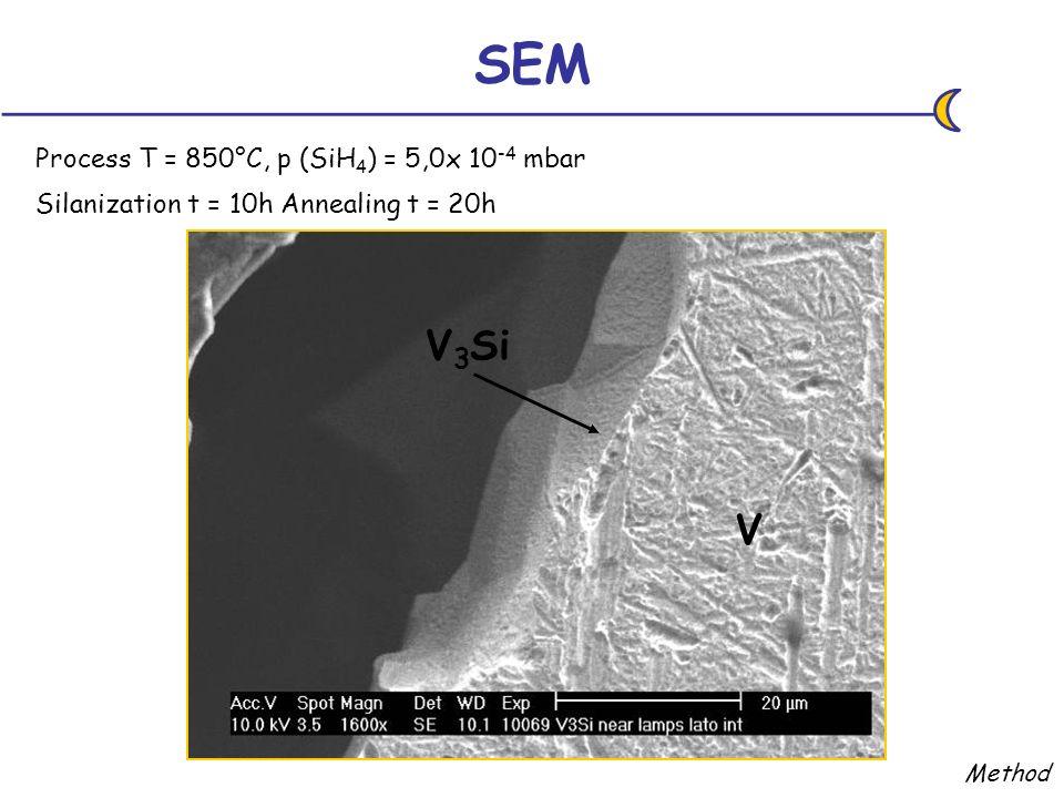SEM Process T = 850°C, p (SiH 4 ) = 5,0x 10 -4 mbar Silanization t = 10h Annealing t = 20h Method V V 3 Si