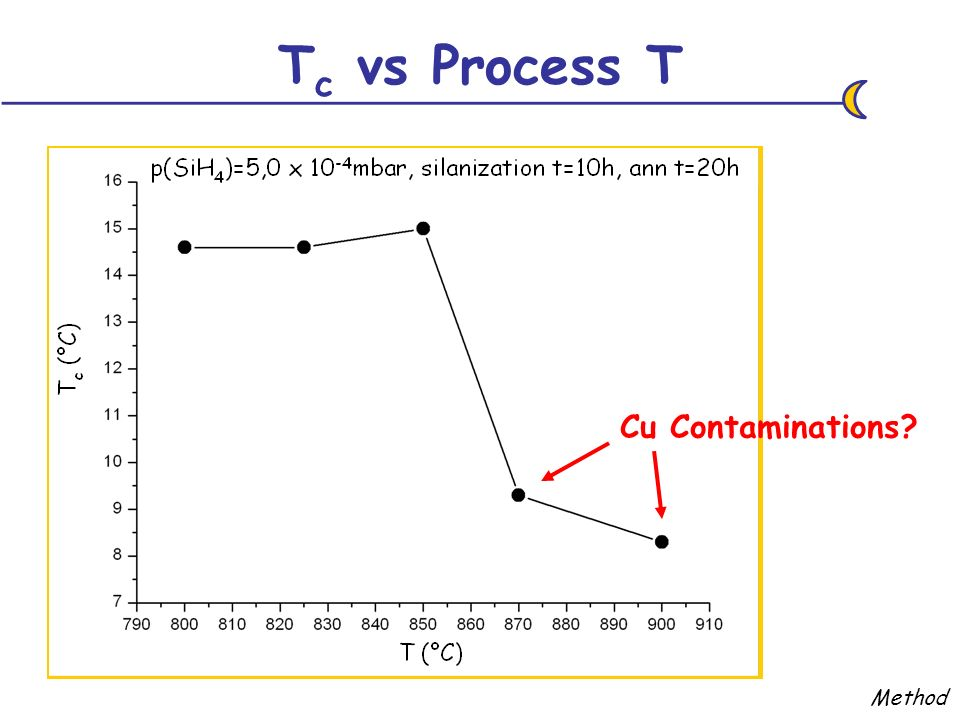 T c vs Process T Method Cu Contaminations