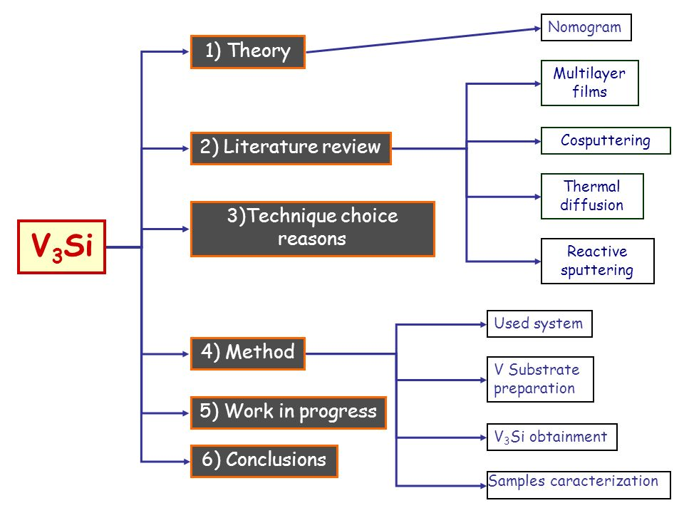 1) Theory 2) Literature review 3)Technique choice reasons 4) Method 5) Work in progress 6) Conclusions Multilayer films Cosputtering Reactive sputtering Thermal diffusion Nomogram Samples caracterization Used system V Substrate preparation V 3 Si obtainment V 3 Si