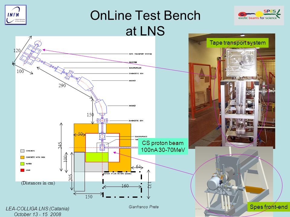 LEA-COLLIGA LNS (Catania) October 13 - 15 2008 Gianfranco Prete 150 50 64 160 120 100 290 150 100 205 245 132 (Distances in cm) OnLine Test Bench at L