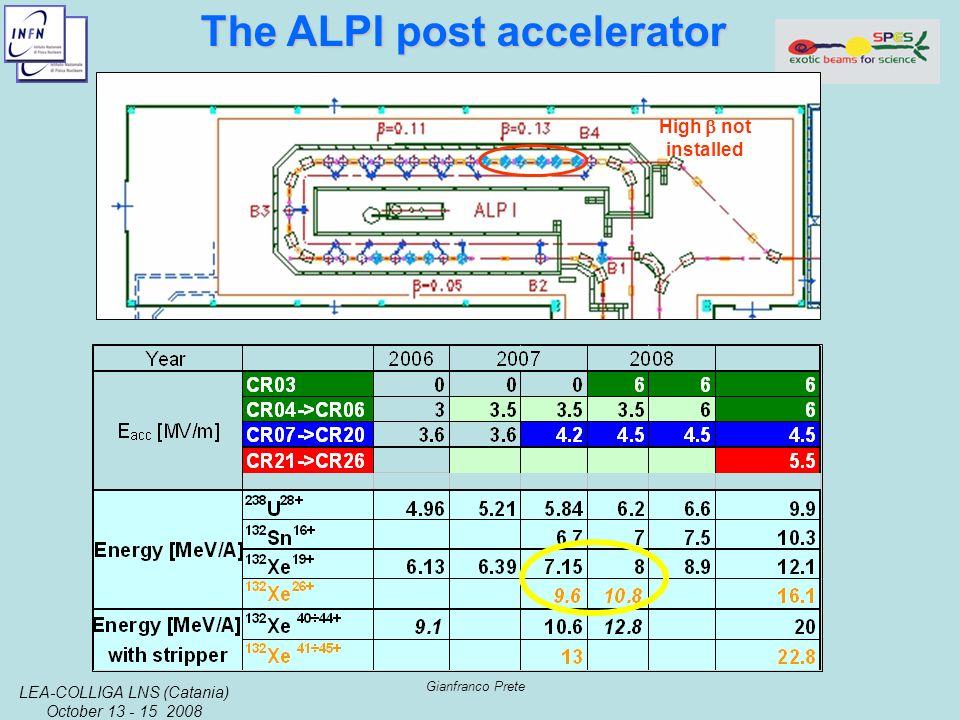 LEA-COLLIGA LNS (Catania) October 13 - 15 2008 Gianfranco Prete High not installed The ALPI post accelerator The ALPI post accelerator
