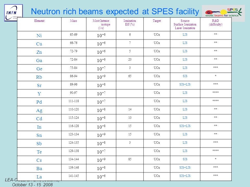 LEA-COLLIGA LNS (Catania) October 13 - 15 2008 Gianfranco Prete Neutron rich beams expected at SPES facility ElementMassMost Intense isotope (1/s) Ion