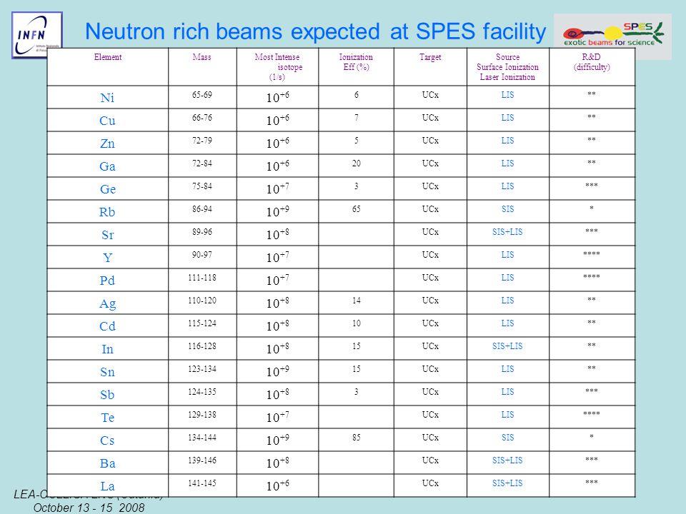 LEA-COLLIGA LNS (Catania) October 13 - 15 2008 Gianfranco Prete Neutron rich beams expected at SPES facility ElementMassMost Intense isotope (1/s) Ionization Eff (%) TargetSource Surface Ionization Laser Ionization R&D (difficulty) Ni 65-69 10 +6 6UCxLIS** Cu 66-76 10 +6 7UCxLIS** Zn 72-79 10 +6 5UCxLIS** Ga 72-84 10 +6 20UCxLIS** Ge 75-84 10 +7 3UCxLIS*** Rb 86-94 10 +9 65UCxSIS* Sr 89-96 10 +8 UCxSIS+LIS*** Y 90-97 10 +7 UCxLIS**** Pd 111-118 10 +7 UCxLIS**** Ag 110-120 10 +8 14UCxLIS** Cd 115-124 10 +8 10UCxLIS** In 116-128 10 +8 15UCxSIS+LIS** Sn 123-134 10 +9 15UCxLIS** Sb 124-135 10 +8 3UCxLIS*** Te 129-138 10 +7 UCxLIS**** Cs 134-144 10 +9 85UCxSIS* Ba 139-146 10 +8 UCxSIS+LIS*** La 141-145 10 +6 UCxSIS+LIS***