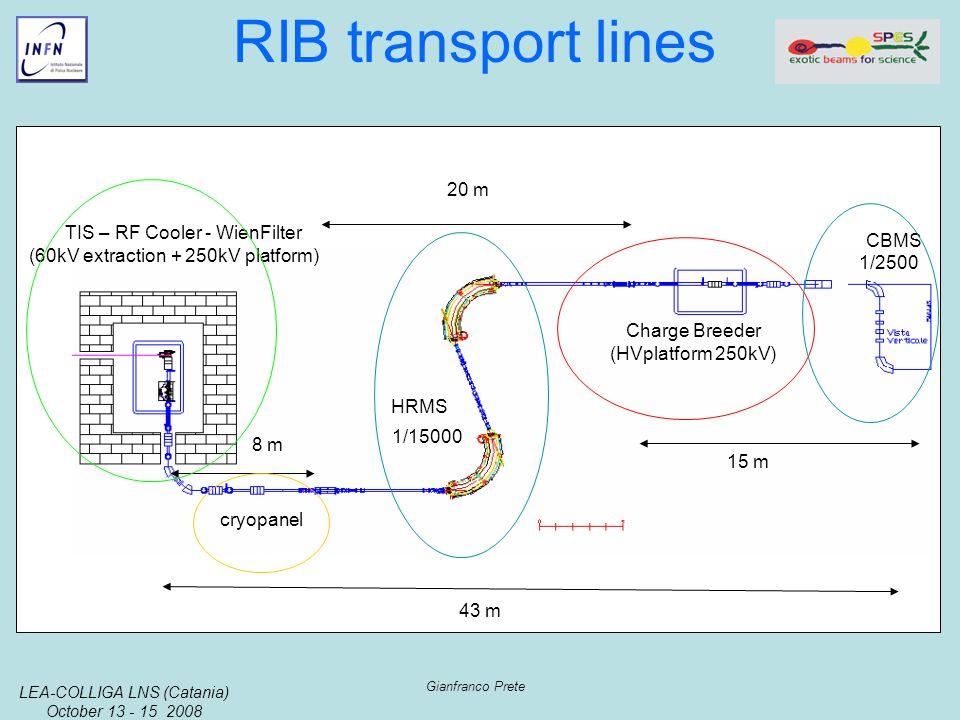 LEA-COLLIGA LNS (Catania) October 13 - 15 2008 Gianfranco Prete RIB transport lines 20 m HRMS CBMS Charge Breeder (HVplatform 250kV) TIS – RF Cooler - WienFilter (60kV extraction + 250kV platform) 8 m 15 m cryopanel 1/15000 1/2500 43 m