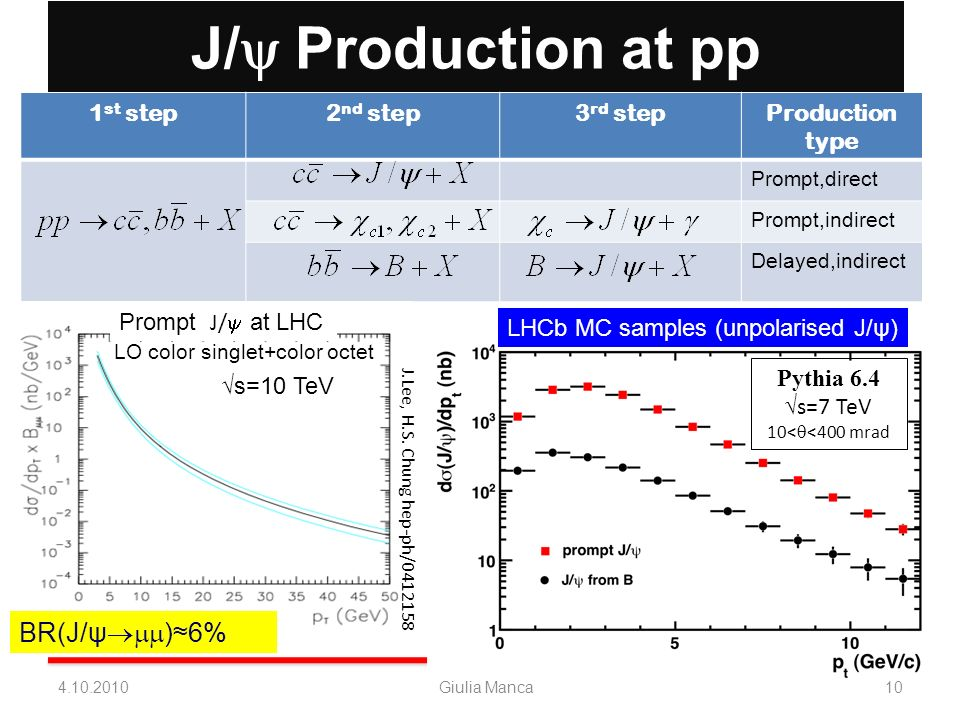 J/ Production at pp 4.10.2010Giulia Manca10 1 st step2 nd step3 rd stepProduction type Prompt,direct Prompt,indirect Delayed,indirect BR(J/ψ )6% s=10
