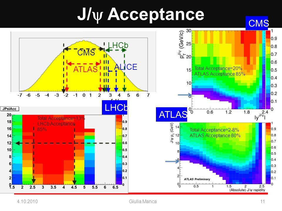-7 -6 -5 -4 -3 -2 -1 0 1 2 3 4 5 6 7 y of J/ J/ Acceptance 4.10.2010Giulia Manca11 Total Acceptance13% LHCb Acceptance 85% LHCb CMS ATLAS CMS ATLAS LH