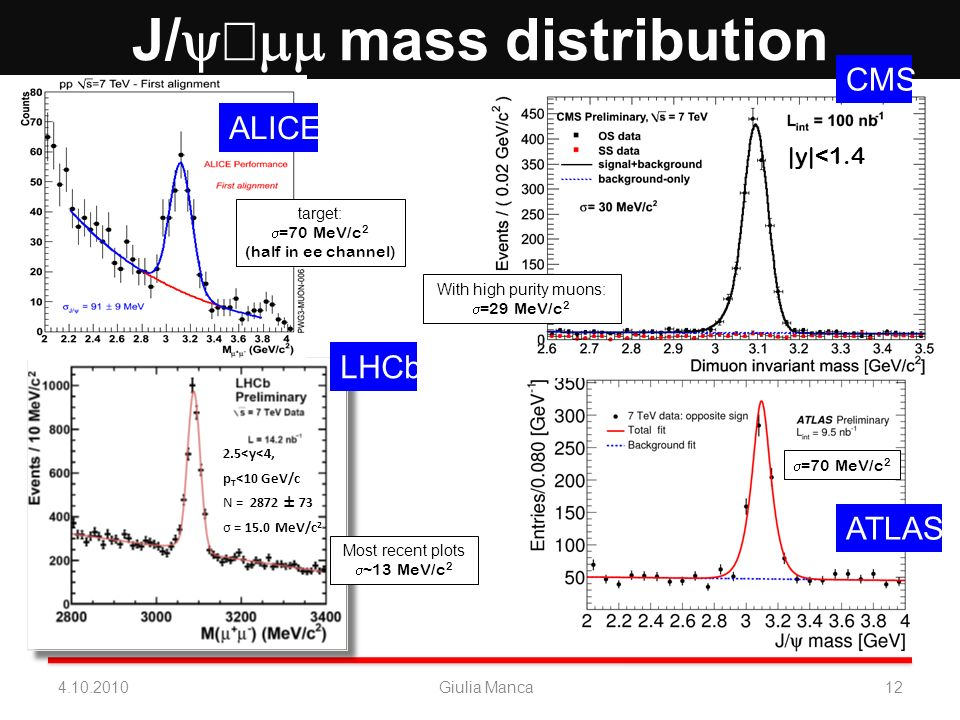 J/ mass distribution J/ rate 300/nb -1 4.10.201012Giulia Manca Data Observed =70 MeV/c 2 With high purity muons: =29 MeV/c 2 |y|<1.4 target: =70 MeV/c