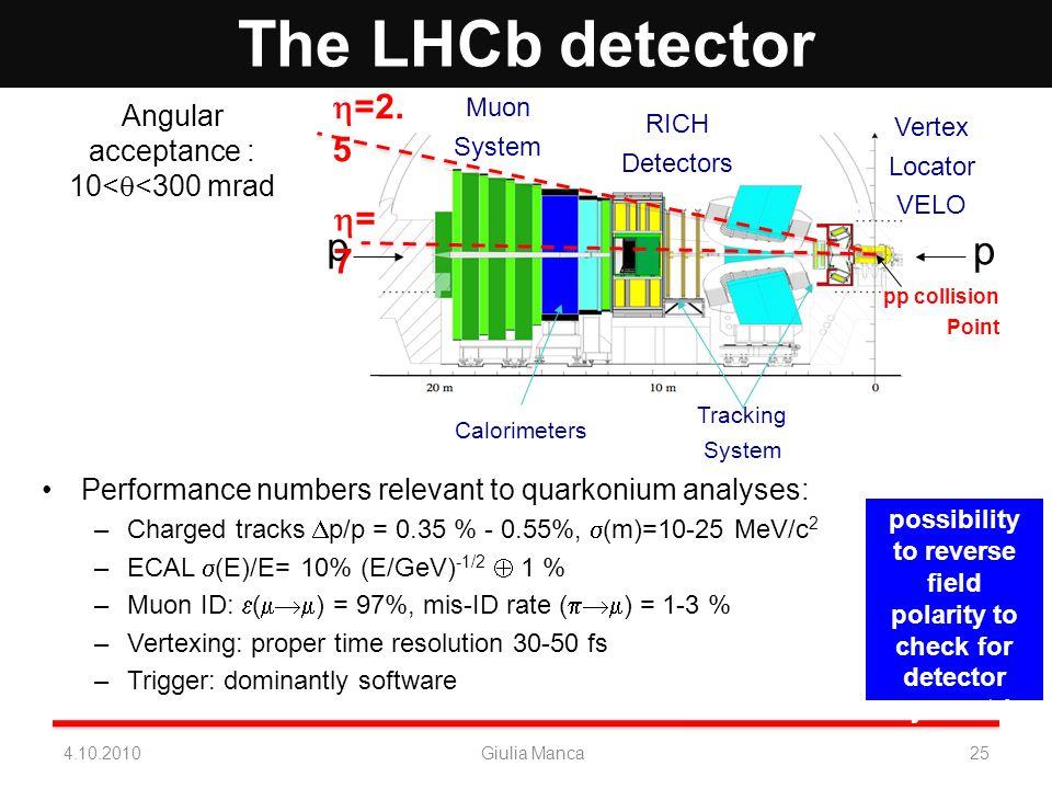 The LHCb detector pp collision Point Vertex Locator VELO Tracking System Muon System RICH Detectors Calorimeters p p 254.10.2010Giulia Manca Performan