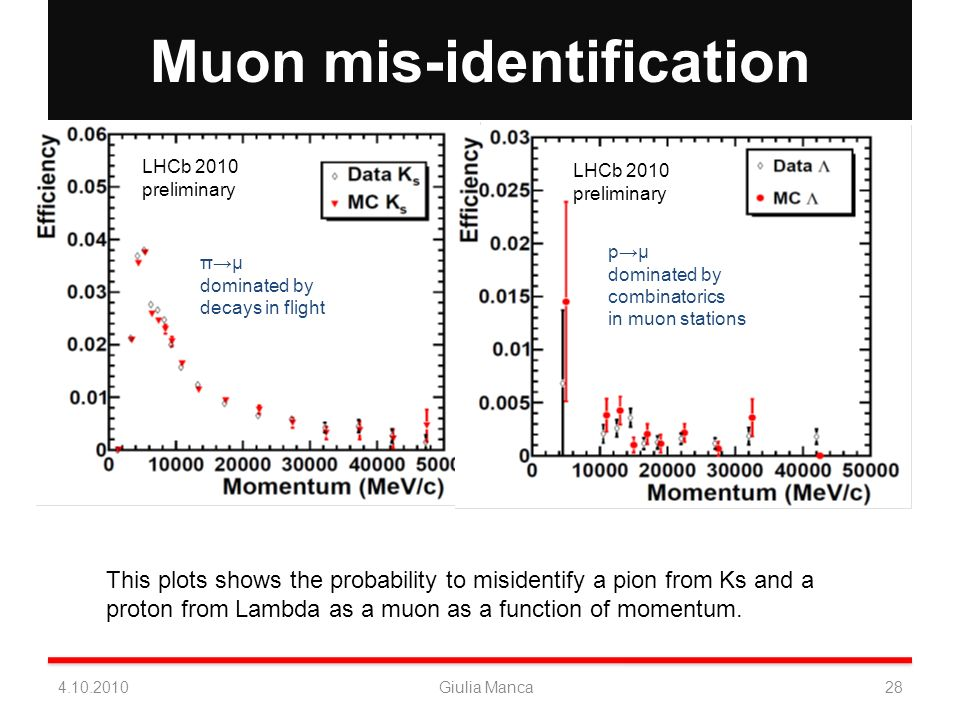 Muon mis-identification π μ misID LHCb 2010 preliminary LHCb 2010 preliminary πμ dominated by decays in flight pμ dominated by combinatorics in muon stations This plots shows the probability to misidentify a pion from Ks and a proton from Lambda as a muon as a function of momentum.