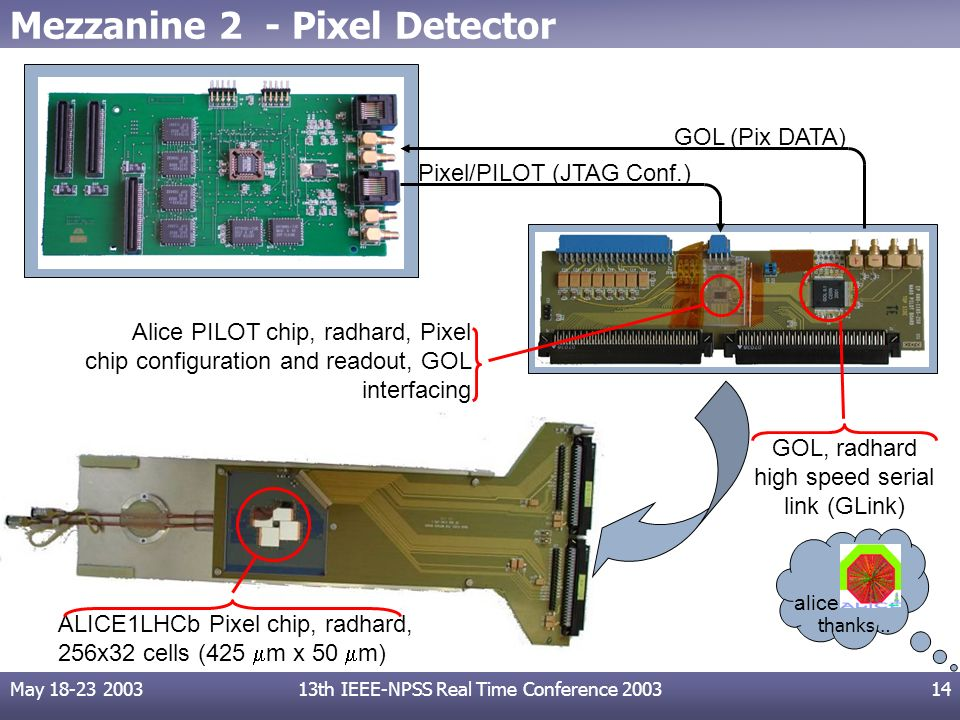 May 18-23 200313th IEEE-NPSS Real Time Conference 200314 Mezzanine 2 - Pixel Detector Alice PILOT chip, radhard, Pixel chip configuration and readout, GOL interfacing ALICE1LHCb Pixel chip, radhard, 256x32 cells (425 m x 50 m) GOL, radhard high speed serial link (GLink) GOL (Pix DATA) Pixel/PILOT (JTAG Conf.) thanks… alice