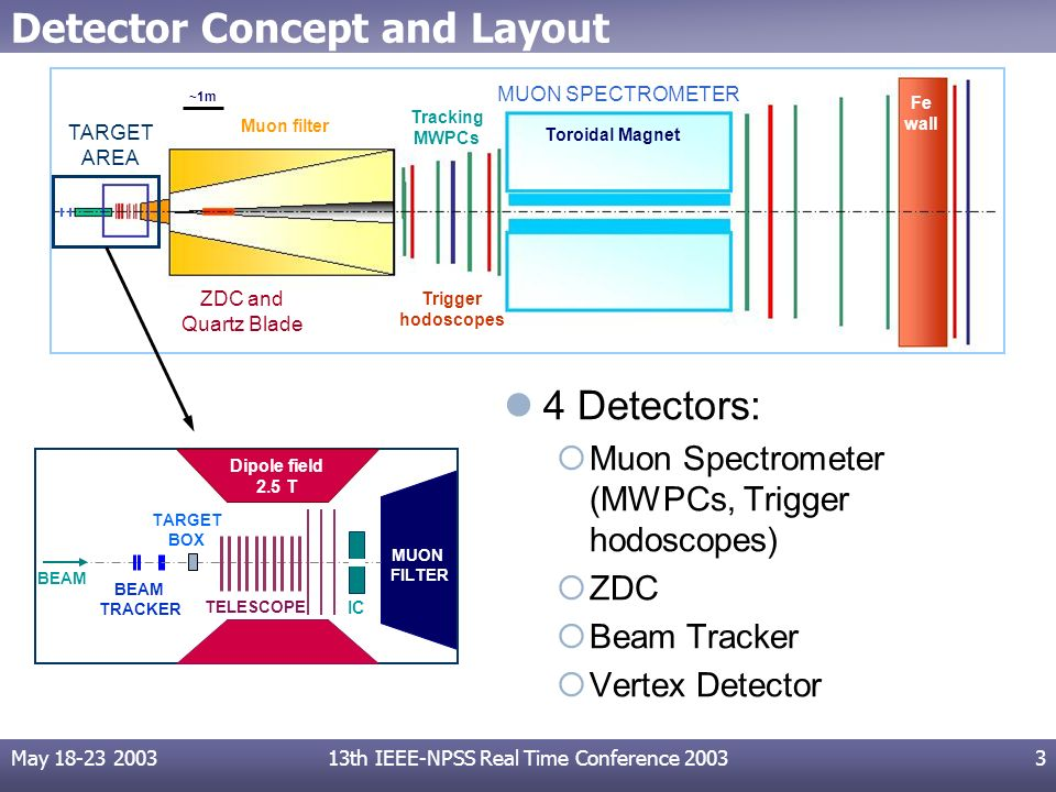 May 18-23 200313th IEEE-NPSS Real Time Conference 20033 Detector Concept and Layout 4 Detectors: Muon Spectrometer (MWPCs, Trigger hodoscopes) ZDC Bea