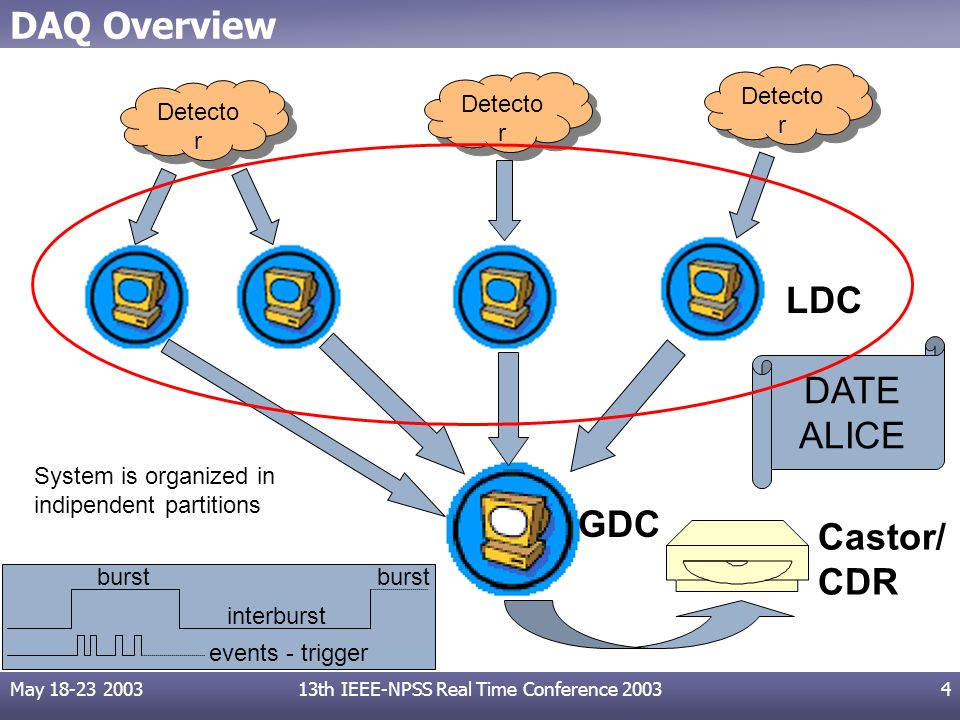 May 18-23 200313th IEEE-NPSS Real Time Conference 20034 DAQ Overview Detecto r LDC GDC Castor/ CDR burst interburst burst events - trigger DATE ALICE