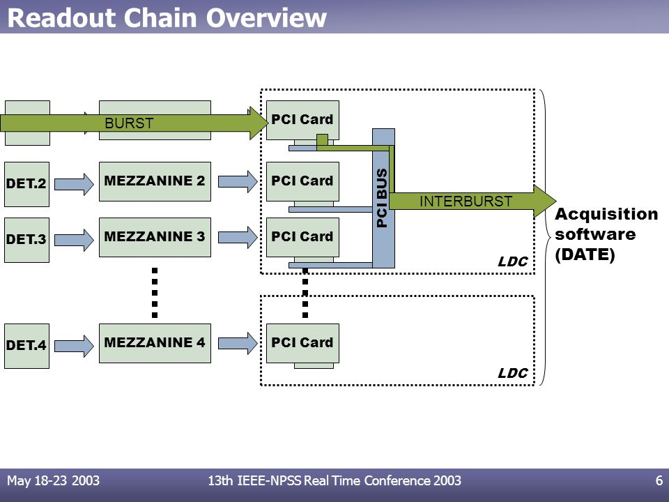 May 18-23 200313th IEEE-NPSS Real Time Conference 20036 Readout Chain Overview MEZZANINE 1 MEZZANINE 2 MEZZANINE 3 MEZZANINE 4 PCI Card LDC PCI BUS Ac