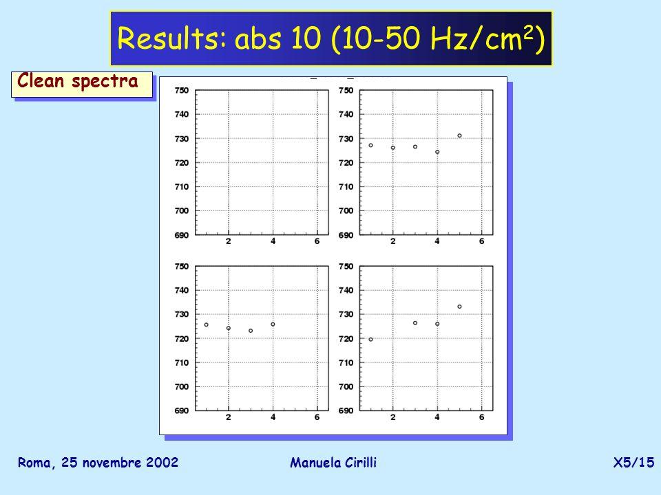 Roma, 25 novembre 2002Manuela CirilliX5/15 Results: abs 10 (10-50 Hz/cm 2 ) Clean spectra