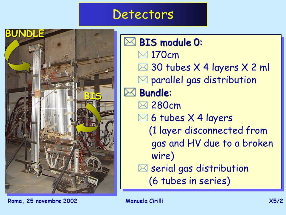 Roma, 25 novembre 2002Manuela CirilliX5/2 Detectors * BIS module 0: * 170cm * 30 tubes X 4 layers X 2 ml * parallel gas distribution * Bundle: * 280cm * 6 tubes X 4 layers (1 layer disconnected from gas and HV due to a broken wire) * serial gas distribution (6 tubes in series) * BIS module 0: * 170cm * 30 tubes X 4 layers X 2 ml * parallel gas distribution * Bundle: * 280cm * 6 tubes X 4 layers (1 layer disconnected from gas and HV due to a broken wire) * serial gas distribution (6 tubes in series) BIS BUNDLE