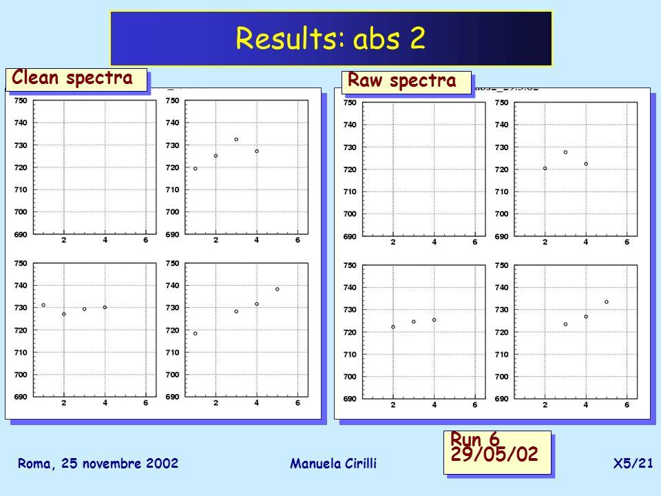 Roma, 25 novembre 2002Manuela CirilliX5/21 Results: abs 2 Raw spectra Clean spectra Run 6 29/05/02 Run 6 29/05/02