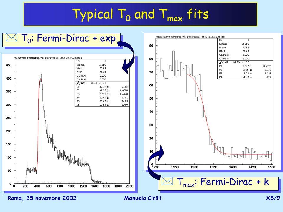 Roma, 25 novembre 2002Manuela CirilliX5/9 Typical T 0 and T max fits * T 0 : Fermi-Dirac + exp * T max : Fermi-Dirac + k