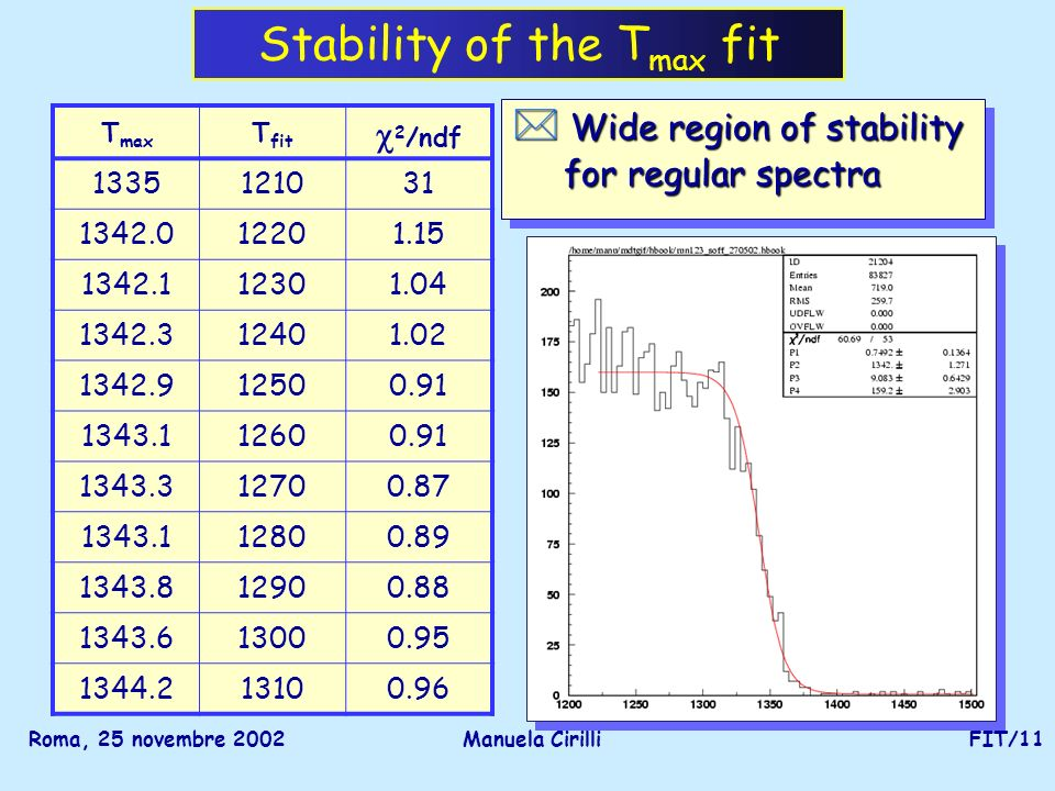 Roma, 25 novembre 2002Manuela CirilliFIT/11 Stability of the T max fit * Wide region of stability for regular spectra for regular spectra * Wide region of stability for regular spectra for regular spectra T max T fit 2 /ndf 1335121031 1342.012201.15 1342.112301.04 1342.312401.02 1342.912500.91 1343.112600.91 1343.312700.87 1343.112800.89 1343.812900.88 1343.613000.95 1344.213100.96