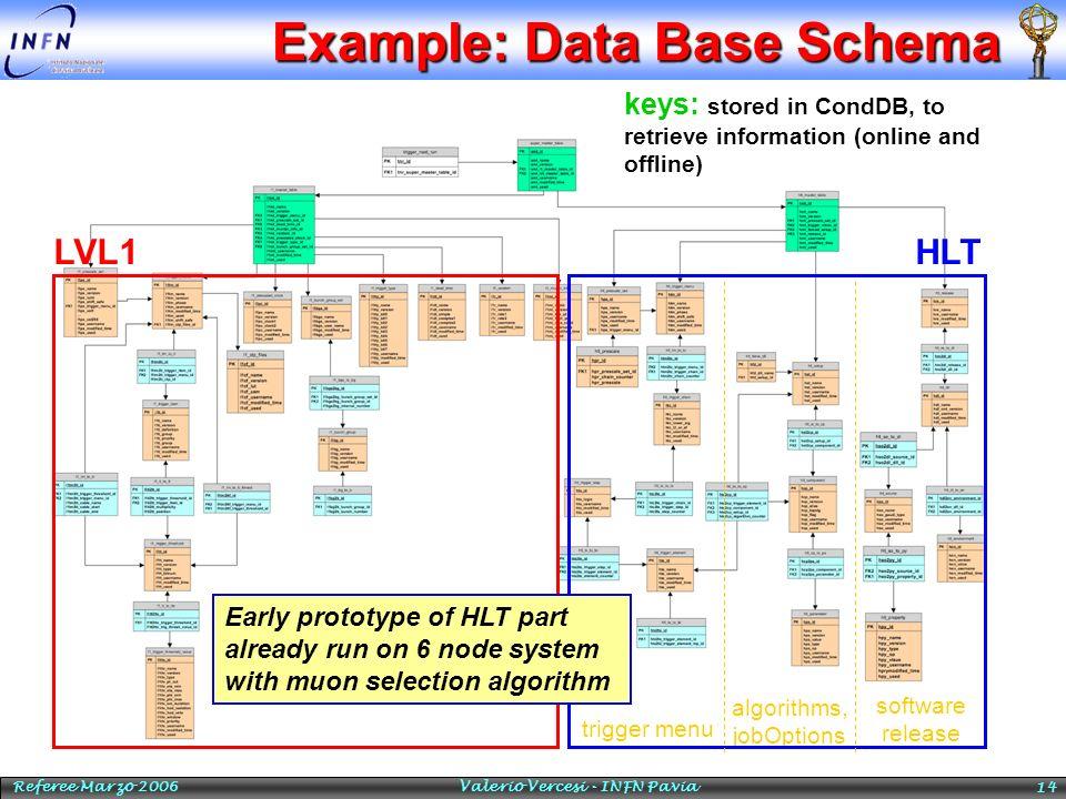Referee Marzo 2006 Valerio Vercesi - INFN Pavia 14 Example: Data Base Schema LVL1 algorithms, jobOptions trigger menu software release HLT keys: store