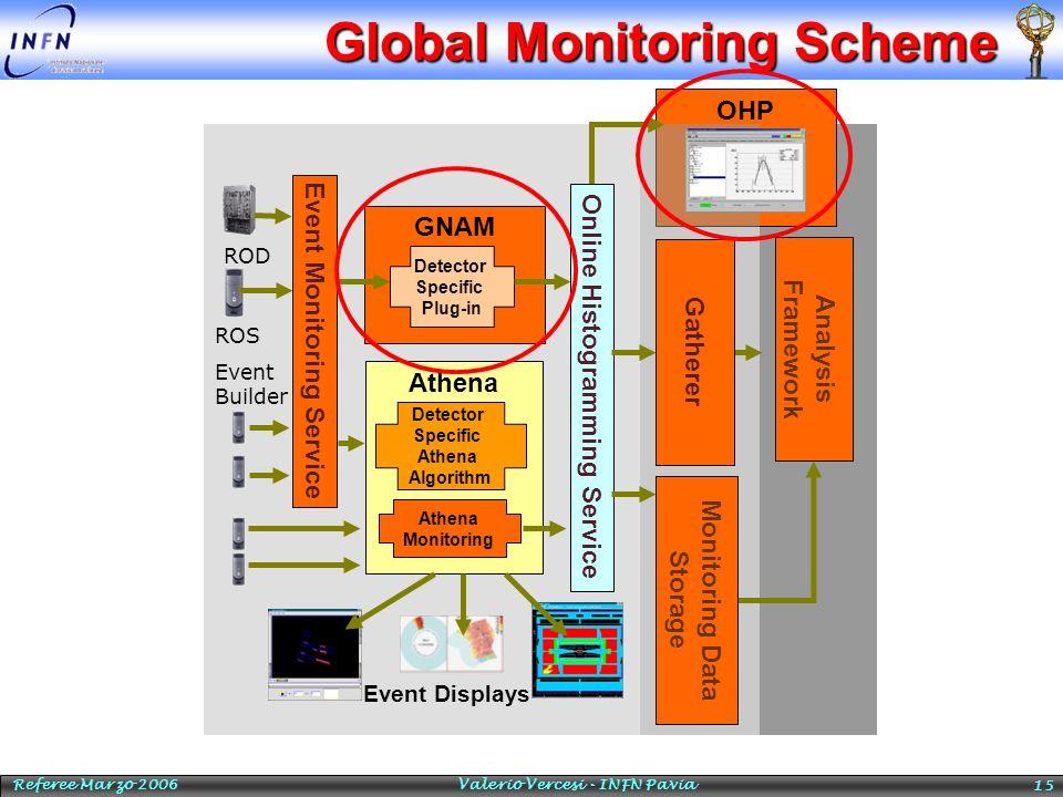 Referee Marzo 2006 Valerio Vercesi - INFN Pavia 15 Global Monitoring Scheme OHP Event Monitoring Service Event Builder GNAM Detector Specific Plug-in