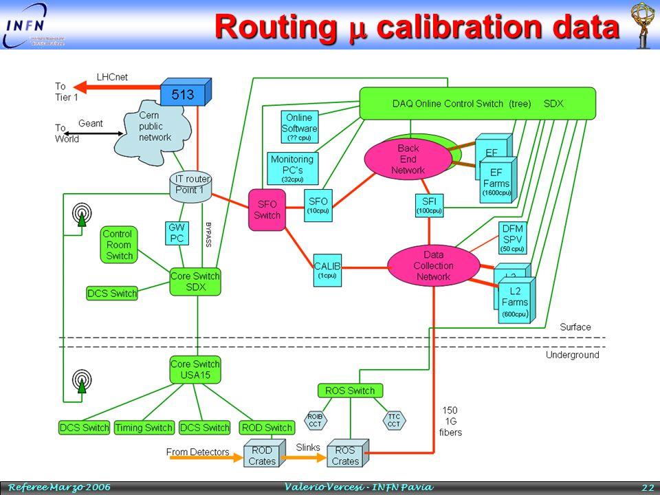 Referee Marzo 2006 Valerio Vercesi - INFN Pavia 22 Routing calibration data