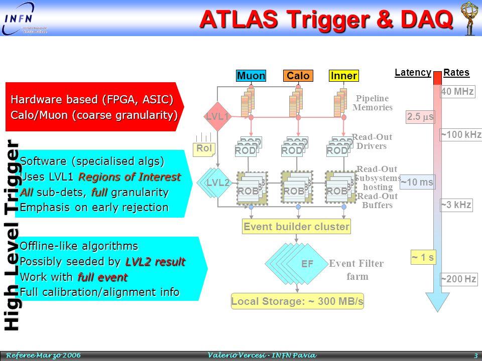 Referee Marzo 2006 Valerio Vercesi - INFN Pavia 3 ATLAS Trigger & DAQ 40 MHz ~100 kHz 2.5 s ~3 kHz ~ 10 ms ~ 1 s ~200 Hz Muon LVL1 CaloInner Pipeline