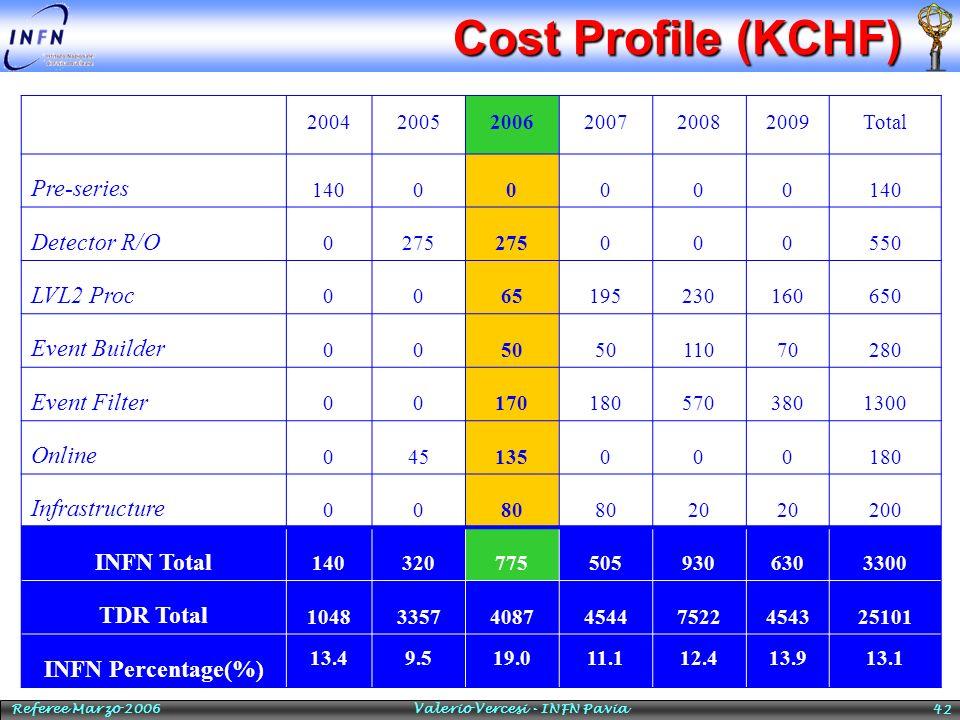 Referee Marzo 2006 Valerio Vercesi - INFN Pavia 42 Cost Profile (KCHF) 200420052006200720082009Total Pre-series 14000000 Detector R/O 0275 000550 LVL2