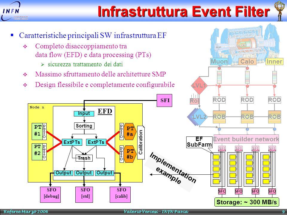 Referee Marzo 2006 Valerio Vercesi - INFN Pavia 9 Infrastruttura Event Filter Caratteristiche principali SW infrastruttura EF Completo disaccoppiament