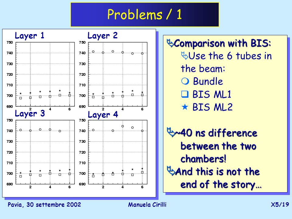 Pavia, 30 settembre 2002Manuela CirilliX5/19 Problems / 1 Layer 1 Layer 3 Layer 4 Layer 2 Comparison with BIS: Comparison with BIS: Use the 6 tubes in the beam: m Bundle q BIS ML1 « BIS ML2 ~40 ns difference ~40 ns difference between the two between the two chambers.
