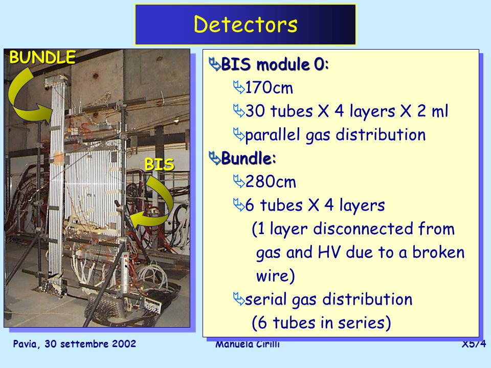 Pavia, 30 settembre 2002Manuela CirilliX5/4 Detectors BIS module 0: BIS module 0: 170cm 30 tubes X 4 layers X 2 ml parallel gas distribution Bundle: Bundle: 280cm 6 tubes X 4 layers (1 layer disconnected from gas and HV due to a broken wire) serial gas distribution (6 tubes in series) BIS module 0: BIS module 0: 170cm 30 tubes X 4 layers X 2 ml parallel gas distribution Bundle: Bundle: 280cm 6 tubes X 4 layers (1 layer disconnected from gas and HV due to a broken wire) serial gas distribution (6 tubes in series) BIS BUNDLE