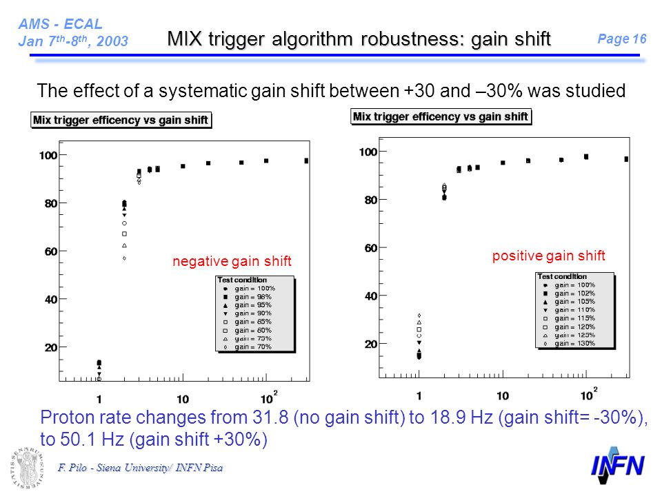 AMS - ECAL Jan 7 th -8 th, 2003 Page 16 F. Pilo - Siena University/ INFN Pisa MIX trigger algorithm robustness: gain shift Proton rate changes from 31