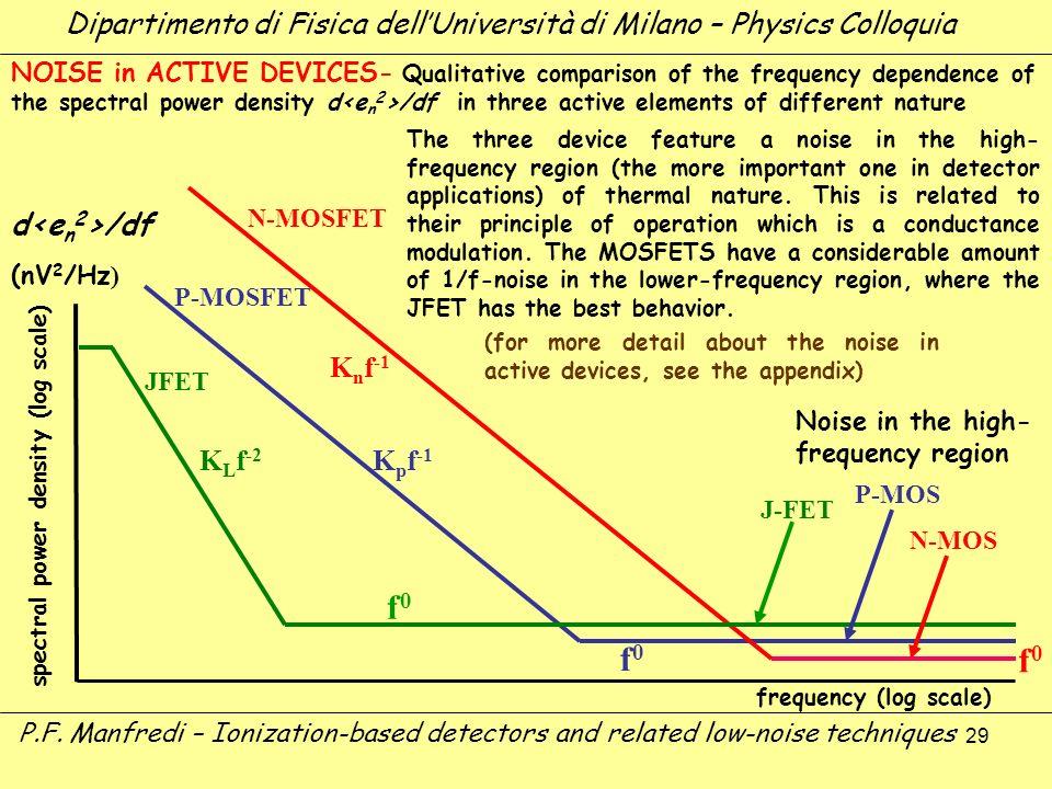 29 K n f -1 N-MOSFET K p f -1 K L f -2 P-MOSFET (nV 2 /Hz ) P-MOS J-FET JFET d /df NOISE in ACTIVE DEVICES- Qualitative comparison of the frequency de