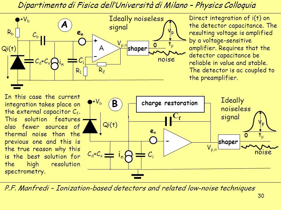 30 A CiCi RbRb CbCb C d +C s - R1R1 R2R2 enen inin CfCf V p,n shaper charge restoration shaper Dipartimento di Fisica dellUniversità di Milano – Physi