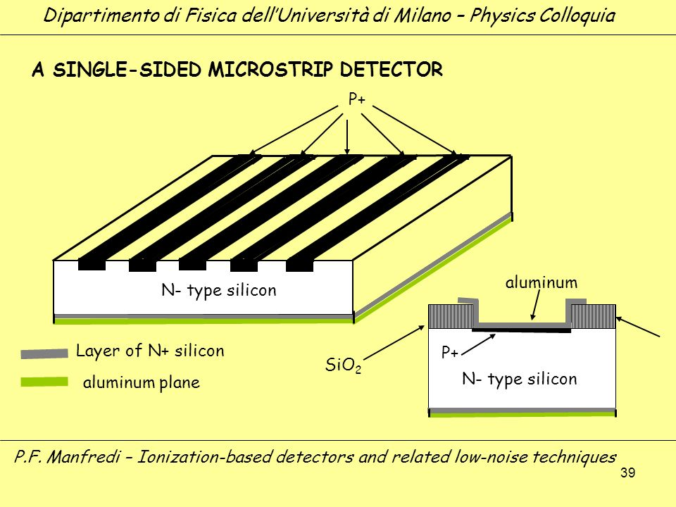 39 P+ N- type silicon Layer of N+ silicon aluminum plane N- type silicon P+ aluminum SiO 2 A SINGLE-SIDED MICROSTRIP DETECTOR Dipartimento di Fisica d