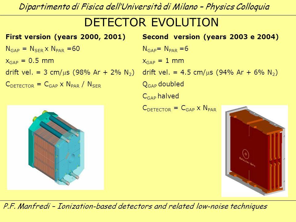 53 DETECTOR EVOLUTION First version (years 2000, 2001) N GAP = N SER x N PAR =60 x GAP = 0.5 mm drift vel. = 3 cm/s (98% Ar + 2% N 2 ) C DETECTOR = C