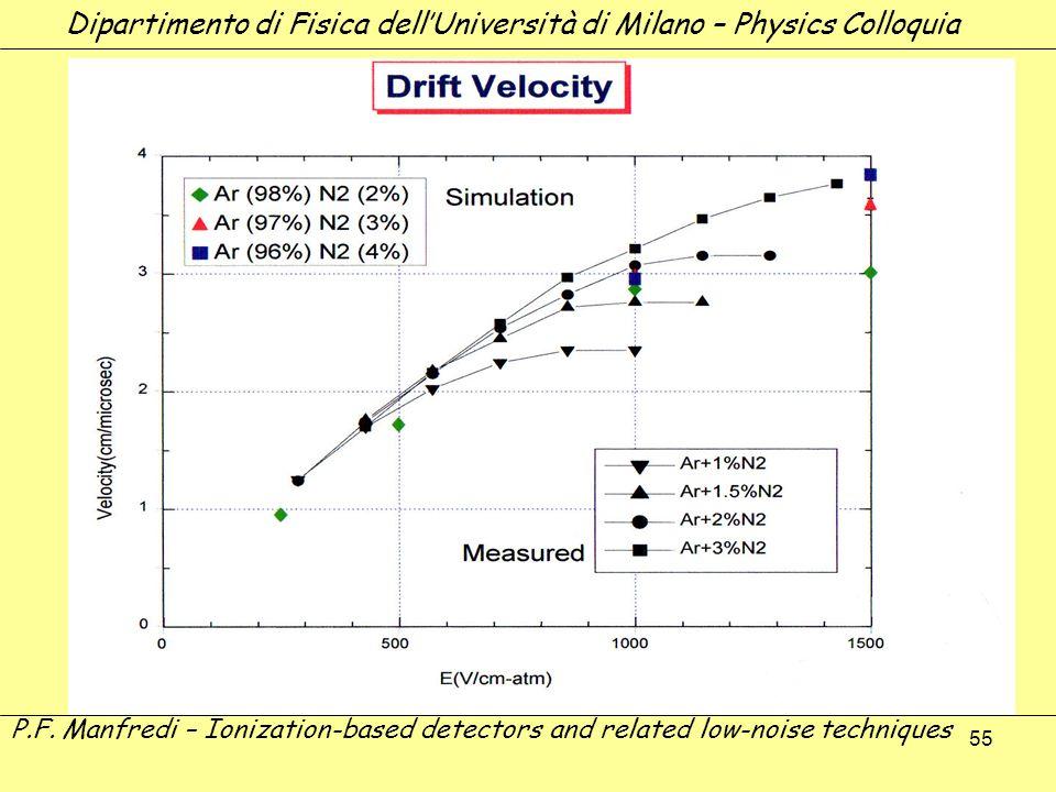 55 Dipartimento di Fisica dellUniversità di Milano – Physics Colloquia P.F. Manfredi – Ionization-based detectors and related low-noise techniques