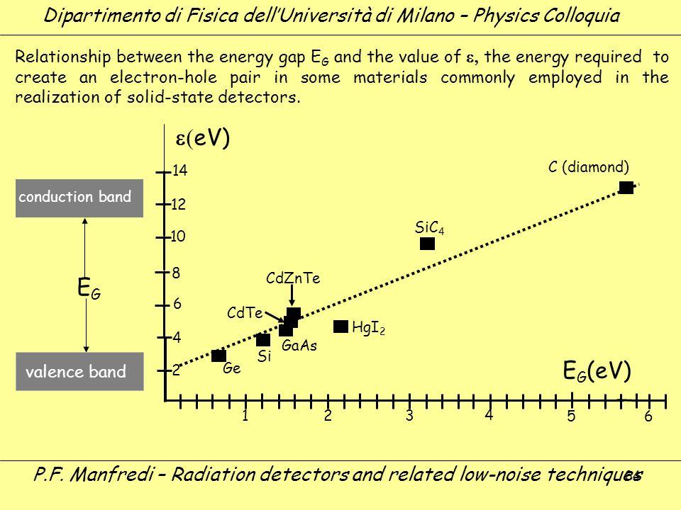 64 Dipartimento di Fisica dellUniversità di Milano – Physics Colloquia P.F. Manfredi – Radiation detectors and related low-noise techniques E G (eV) E