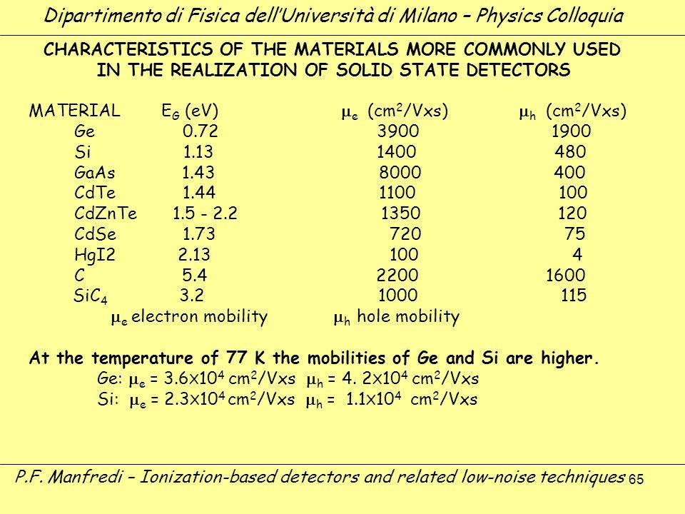 65 Dipartimento di Fisica dellUniversità di Milano – Physics Colloquia P.F. Manfredi – Ionization-based detectors and related low-noise techniques CHA