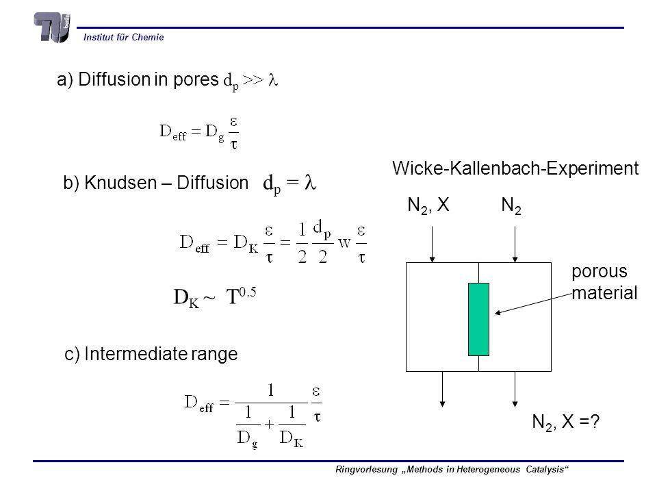 Institut für Chemie Ringvorlesung Methods in Heterogeneous Catalysis a) Diffusion in pores d p >> b) Knudsen – Diffusion d p = D K ~ T 0.5 c) Intermediate range N 2, X N 2, X =.