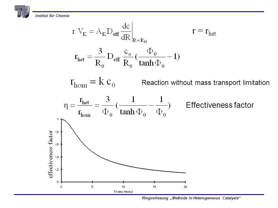 Institut für Chemie Ringvorlesung Methods in Heterogeneous Catalysis r = r het Reaction without mass transport limitation Effectiveness factor effectiveness factor