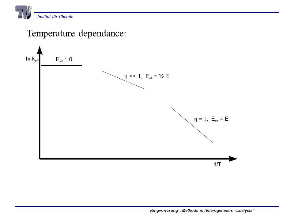 Institut für Chemie Ringvorlesung Methods in Heterogeneous Catalysis Temperature dependance: