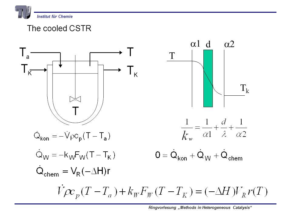 Institut für Chemie Ringvorlesung Methods in Heterogeneous Catalysis d 1 2 T TkTk The cooled CSTR