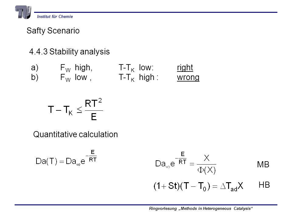Institut für Chemie Ringvorlesung Methods in Heterogeneous Catalysis Safty Scenario 4.4.3 Stability analysis a)F W high,T-T K low:right b)F W low,T-T K high :wrong Quantitative calculation MB HB