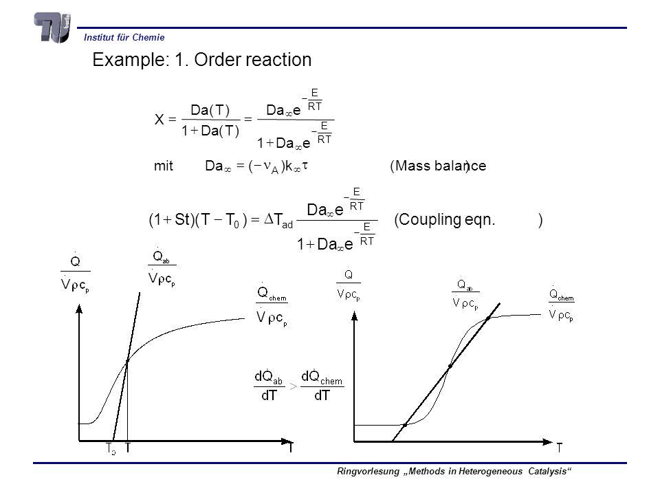 Institut für Chemie Ringvorlesung Methods in Heterogeneous Catalysis Example: 1.