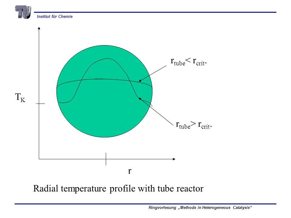 Institut für Chemie Ringvorlesung Methods in Heterogeneous Catalysis r TKTK Radial temperature profile with tube reactor r tube < r crit.