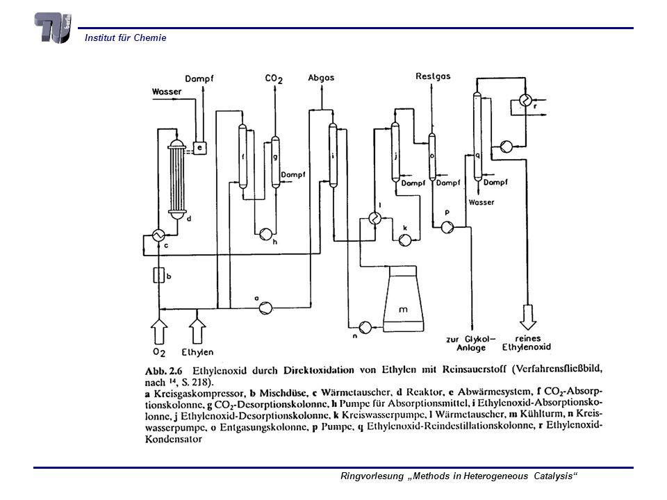 Institut für Chemie Ringvorlesung Methods in Heterogeneous Catalysis