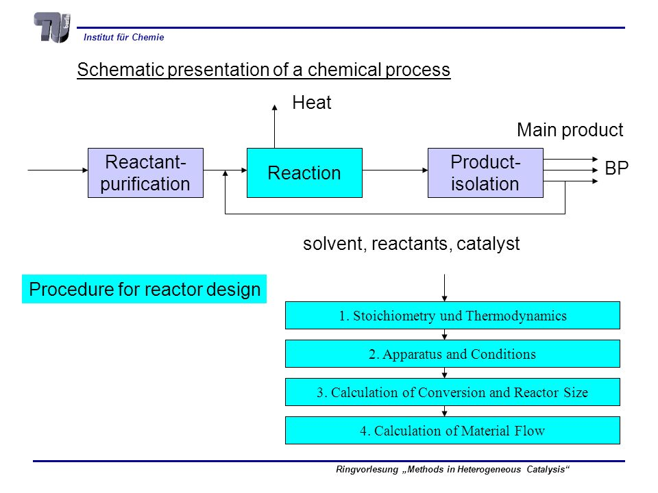 Institut für Chemie Ringvorlesung Methods in Heterogeneous Catalysis Schematic presentation of a chemical process Reactant- purification Reaction Prod